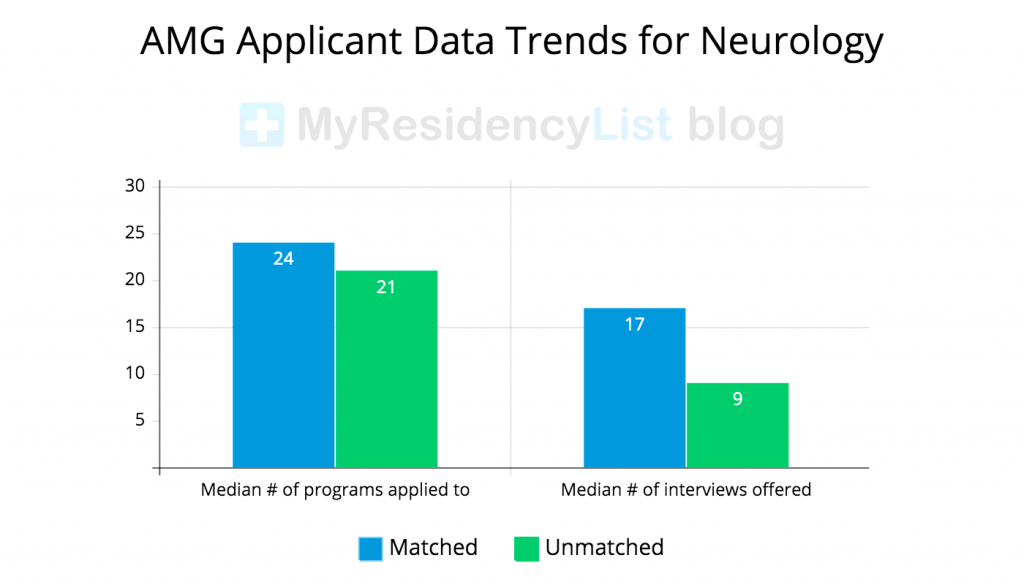 AMG-Applicant-Data-for-Neurology