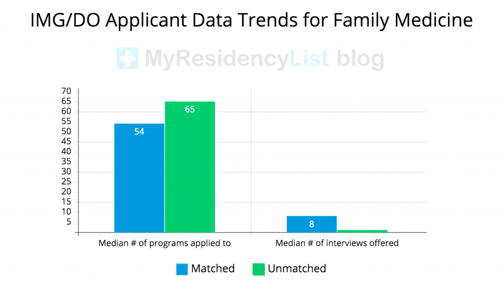IMG-DO-Applicant-Data-for-Family-Medicine