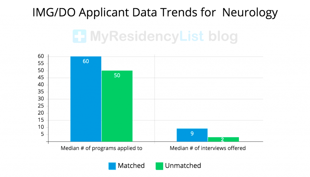 IMG-DO-Applicant-Data-for-Neurology