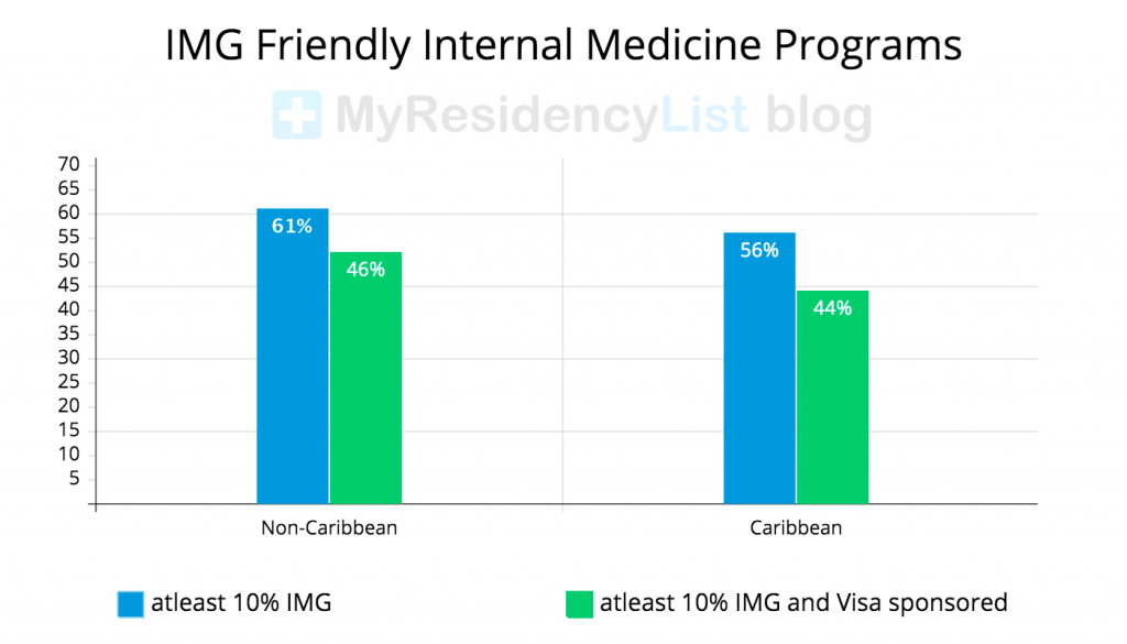 IMG-Friendly-Internal-Medicine-Programs