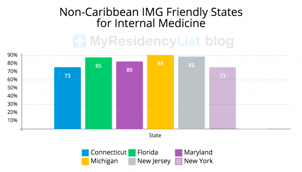 Non-Caribbean-IMG-Friendly-States-for-Internal-Medicine